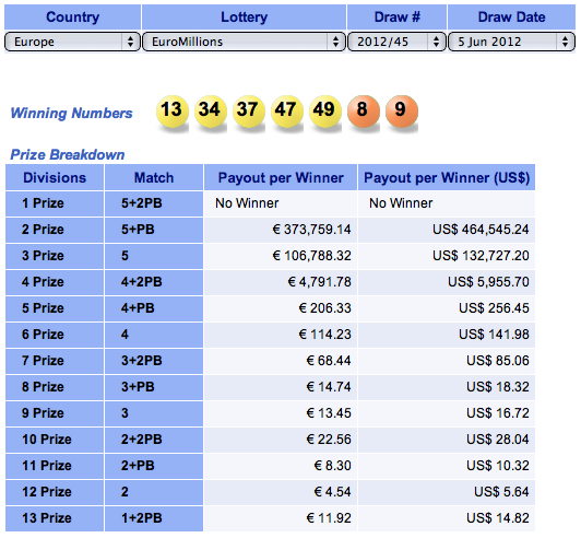 EuroMillions And US PowerBall Jackpots Again