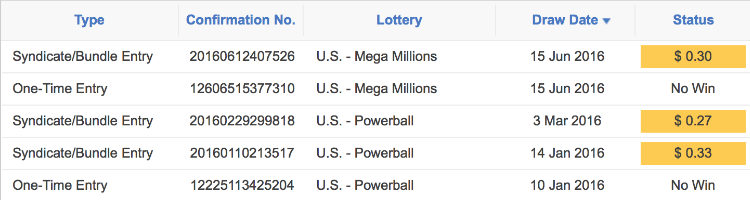 Mega Millions World's Biggest Jackpot winners